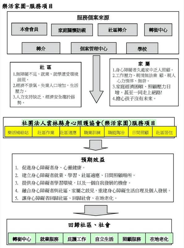 樂活家園服務項目流程